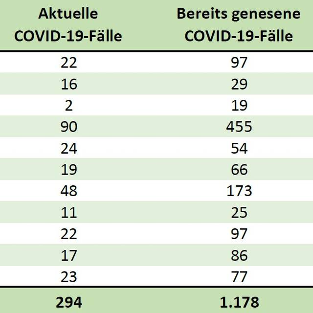 Corona Zahlen Euskirchen